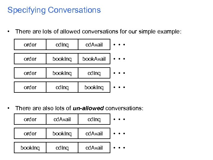 Specifying Conversations • There are lots of allowed conversations for our simple example: order