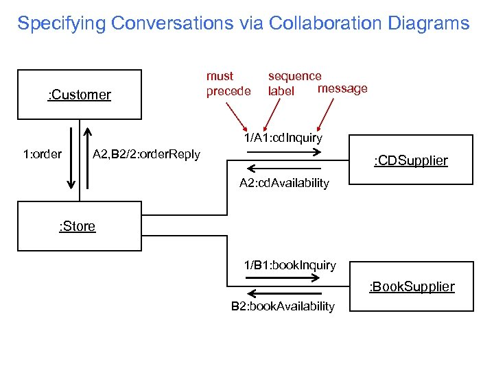 Specifying Conversations via Collaboration Diagrams : Customer must precede sequence message label 1/A 1: