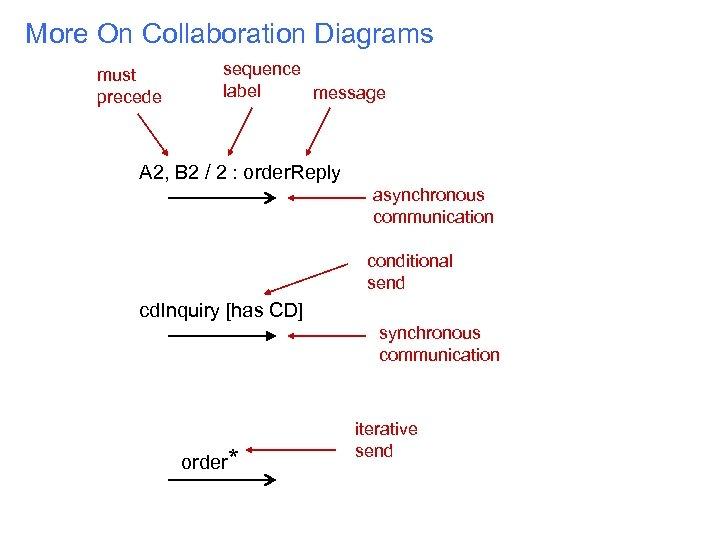 More On Collaboration Diagrams must precede sequence label message A 2, B 2 /