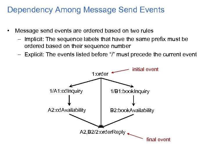 Dependency Among Message Send Events • Message send events are ordered based on two