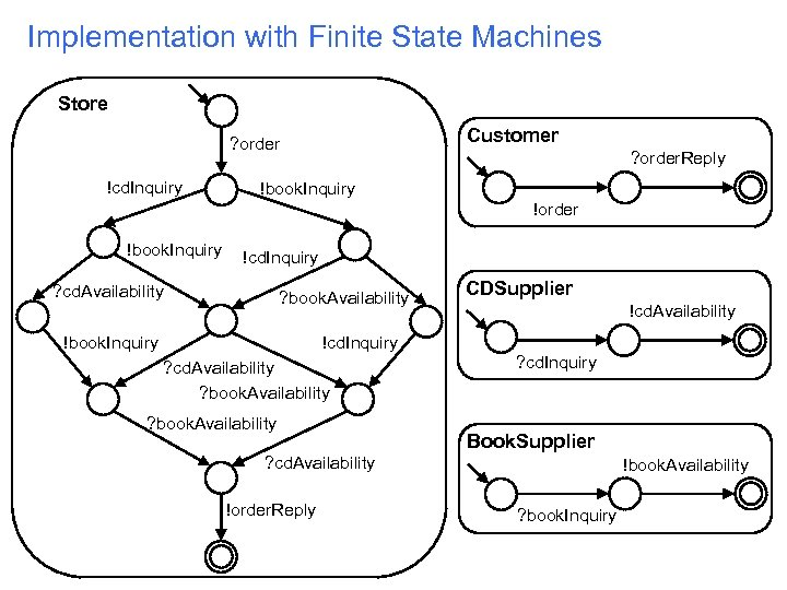 Implementation with Finite State Machines Store Customer ? order !cd. Inquiry ? order. Reply