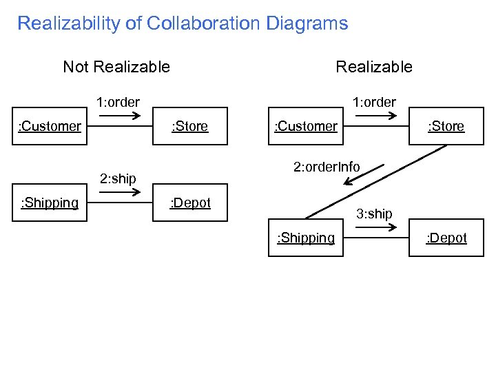 Realizability of Collaboration Diagrams Not Realizable 1: order : Customer : Store 2: order.