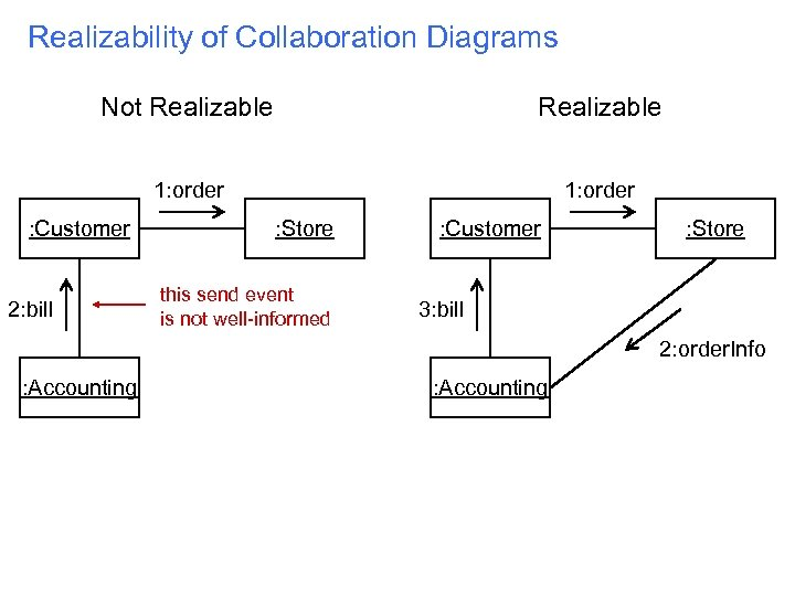 Realizability of Collaboration Diagrams Not Realizable 1: order : Customer 2: bill : Store