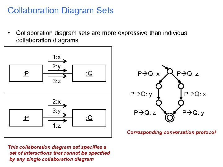 Collaboration Diagram Sets • Collaboration diagram sets are more expressive than individual collaboration diagrams