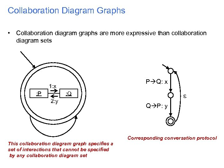Collaboration Diagram Graphs • Collaboration diagram graphs are more expressive than collaboration diagram sets
