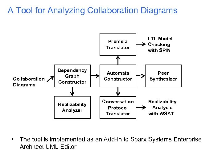 A Tool for Analyzing Collaboration Diagrams Promela Translator LTL Model Checking with SPIN Automata
