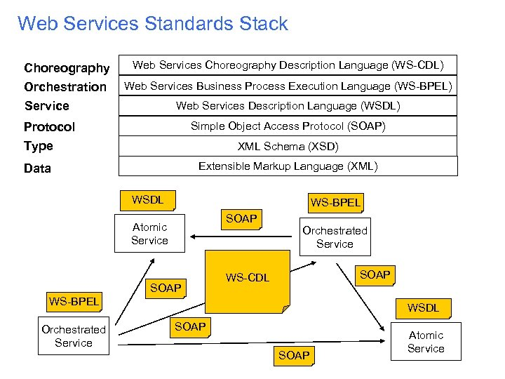 Web Services Standards Stack Choreography Orchestration Service Web Services Choreography Description Language (WS-CDL) Web