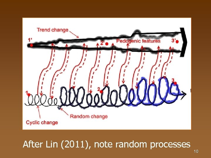 After Lin (2011), note random processes 10
