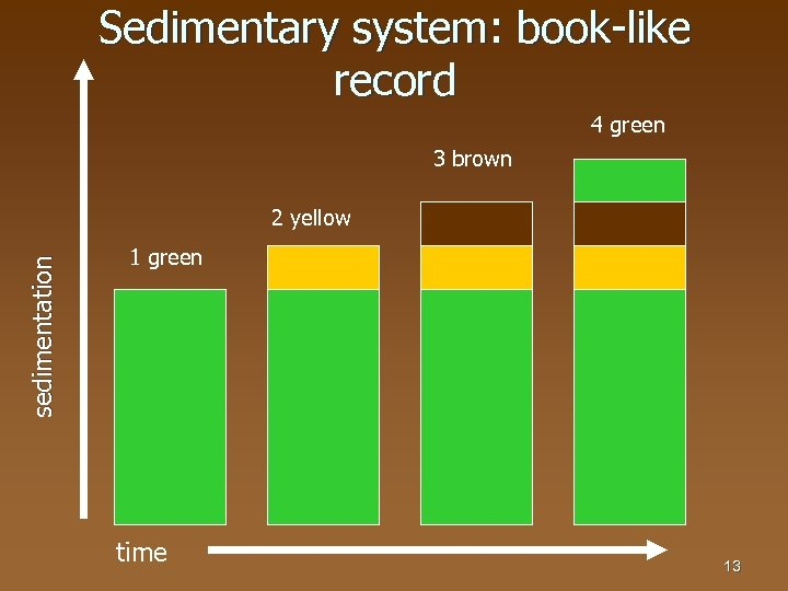 Sedimentary system: book-like record 4 green 3 brown sedimentation 2 yellow 1 green time