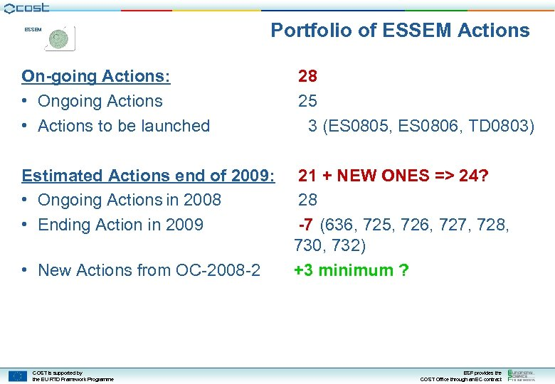 ESSEM Portfolio of ESSEM Actions On-going Actions: • Ongoing Actions • Actions to be