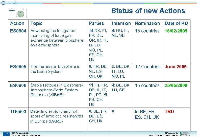 Status of new Actions ESSEM Action Topic Parties Intention Nomination Date of KO ES