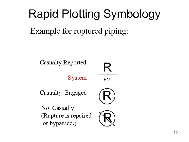 Rapid Plotting Symbology Example for ruptured piping: Casualty Reported System R FM Casualty Engaged