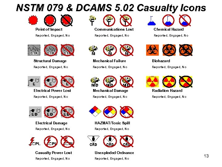 NSTM 079 & DCAMS 5. 02 Casualty Icons Point of Impact Communications Lost Chemical