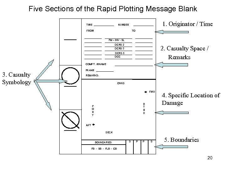 Five Sections of the Rapid Plotting Message Blank TIME 1. Originator / Time NUMBER