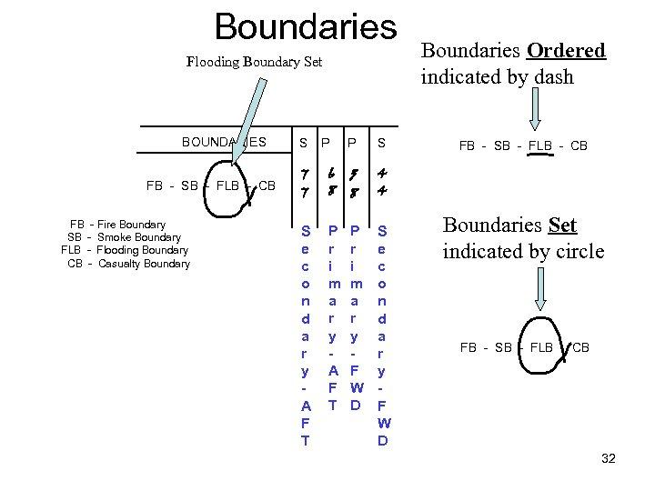 Boundaries Flooding Boundary Set BOUNDARIES FB - SB - FLB - CB FB -