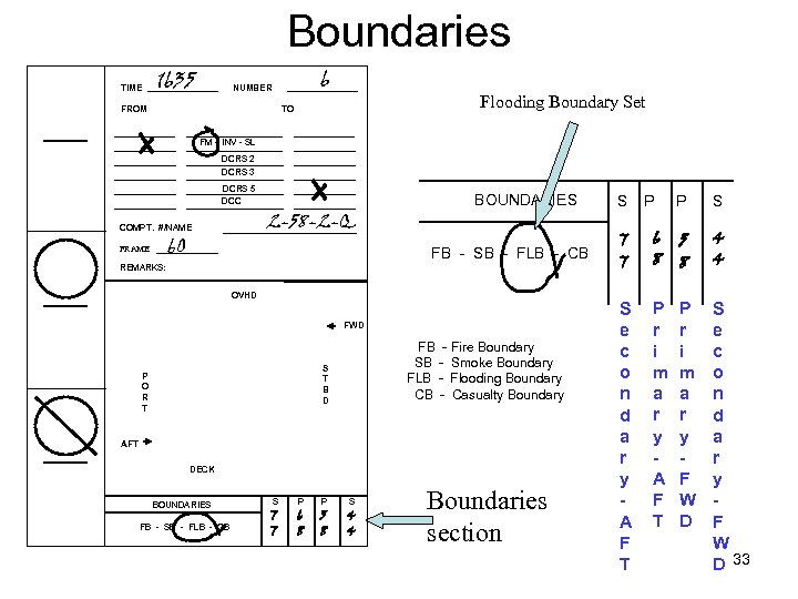 Boundaries TIME 1635 6 NUMBER FROM Flooding Boundary Set TO FM – INV -