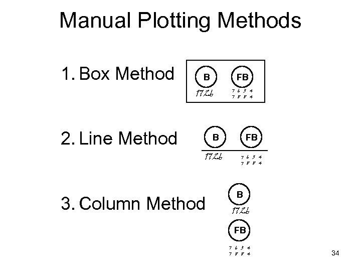 Manual Plotting Methods 1. Box Method B FB 1726 2. Line Method 7 6