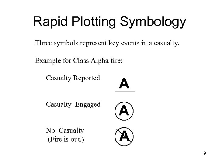 Rapid Plotting Symbology Three symbols represent key events in a casualty. Example for Class