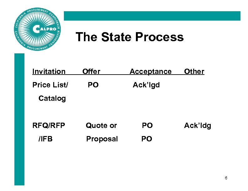 The State Process Invitation Offer Price List/ PO Acceptance Other Ack'lgd Catalog RFQ/RFP /IFB