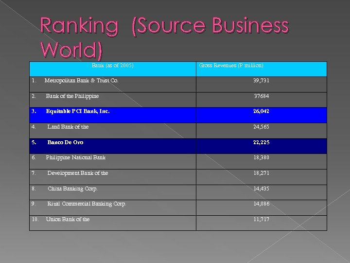 Ranking (Source Business World) Bank (as of 2005) 1. Metropolitan Bank & Trust Co.
