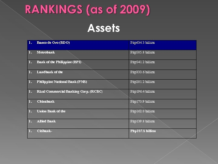 RANKINGS (as of 2009) Assets 1. Banco de Oro (BDO) Php 634. 3 billion