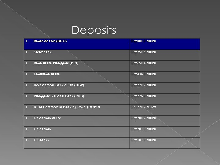 Deposits 1. Banco de Oro (BDO) Php 808. 0 billion 1. Metrobank Php 758.