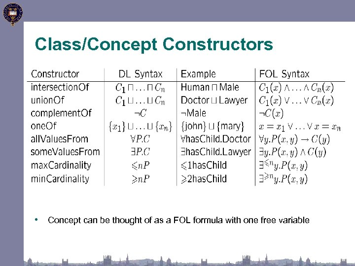 Class/Concept Constructors • Concept can be thought of as a FOL formula with one