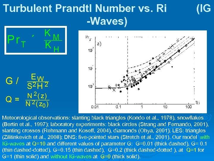 Turbulent Prandtl Number vs. Ri -Waves) (IG Meteorological observations: slanting black triangles (Kondo et