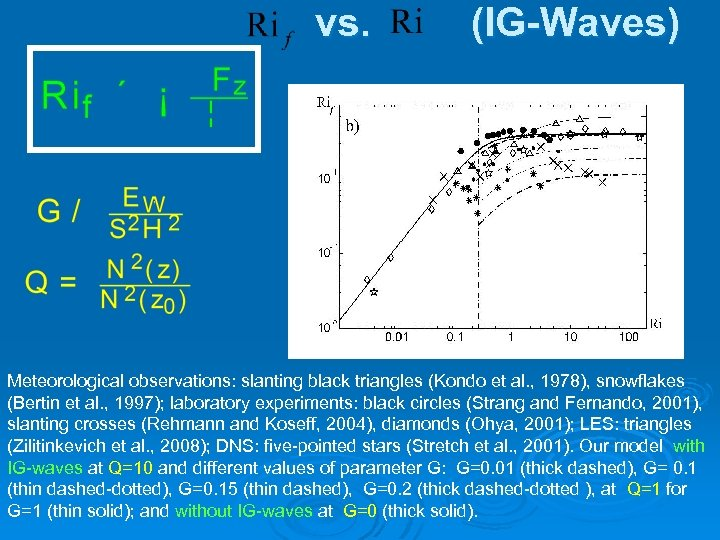 vs. (IG-Waves) Meteorological observations: slanting black triangles (Kondo et al. , 1978), snowflakes (Bertin