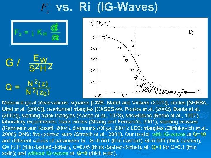 vs. Ri (IG-Waves) Meteorological observations: squares [CME, Mahrt and Vickers (2005)], circles [SHEBA, Uttal
