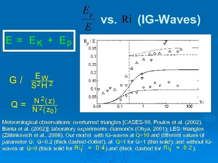 vs. (IG-Waves) Meteorological observations: overturned triangles [CASES-99, Poulos et al. (2002), Banta et al.