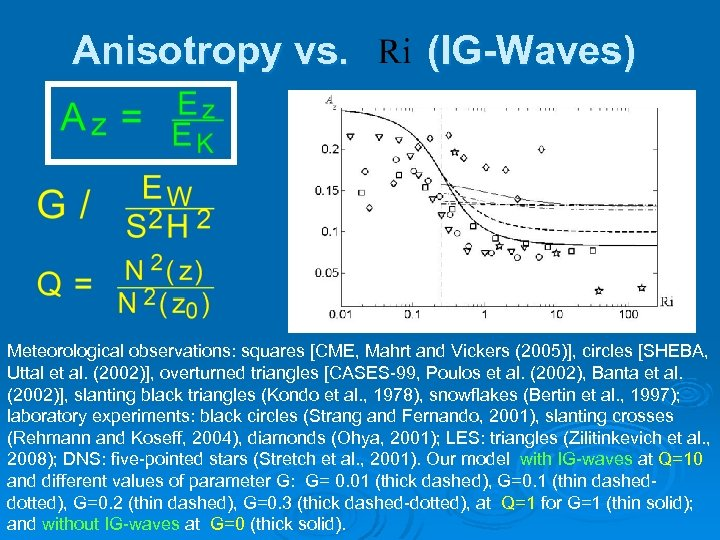 Anisotropy vs. (IG-Waves) Meteorological observations: squares [CME, Mahrt and Vickers (2005)], circles [SHEBA, Uttal