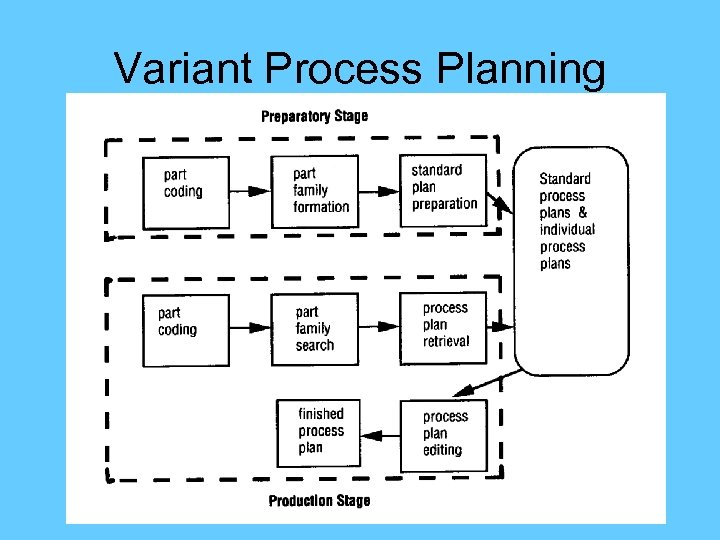 Variant Process Planning