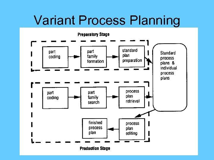 Variant Process Planning