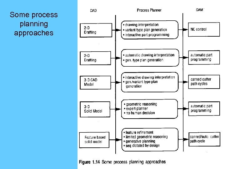 Some process planning approaches