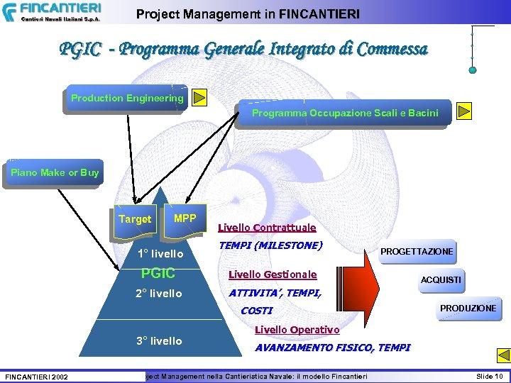 Project Management in FINCANTIERI PGIC - Programma Generale Integrato di Commessa Production Engineering Programma