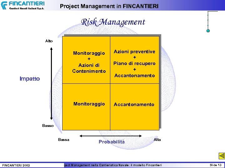 Project Management in FINCANTIERI Risk Management Alto Monitoraggio + Azioni di Contenimento Azioni preventive