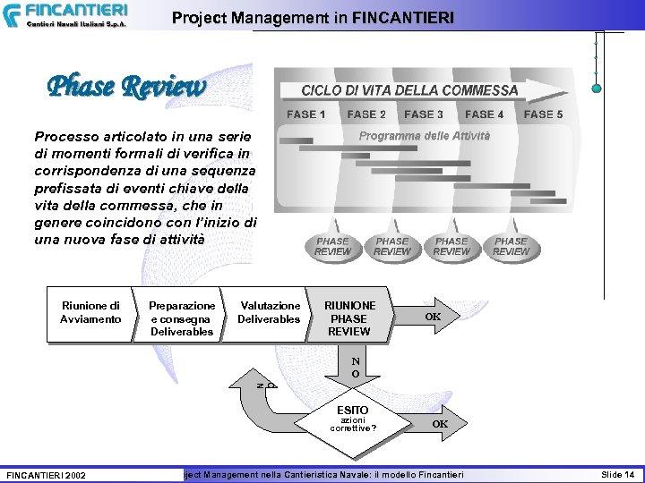 Project Management in FINCANTIERI Phase Review Processo articolato in una serie di momenti formali