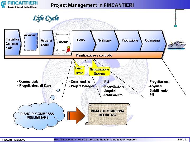 Project Management in FINCANTIERI Life Cycle Trattativa Commerciale Acquisizione Ordine Avvio Sviluppo Produzione Consegna