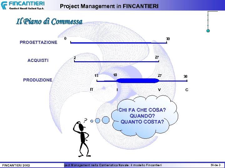 Project Management in FINCANTIERI Il Piano di Commessa PROGETTAZIONE ACQUISTI 0 30 27 2