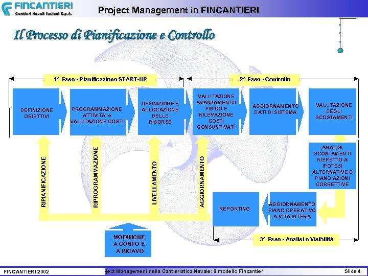 Project Management in FINCANTIERI Il Processo di Pianificazione e Controllo 1^ Fase - Pianificazione
