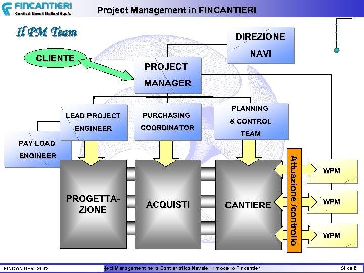 Project Management in FINCANTIERI Il PM Team DIREZIONE NAVI CLIENTE PROJECT MANAGER LEAD PROJECT