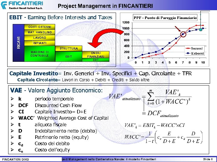 Project Management in FINCANTIERI EBIT - Earning Before Interests and Taxes COSTI ESTERNI RICAVI