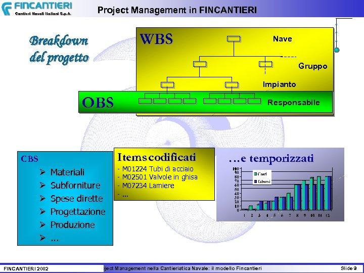 Project Management in FINCANTIERI WBS Breakdown del progetto Nave Gruppo Impianto OBS Responsabile Items