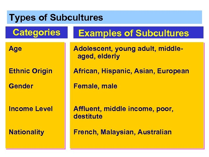 Types of Subcultures Categories Examples of Subcultures Age Adolescent, young adult, middleaged, elderly Ethnic