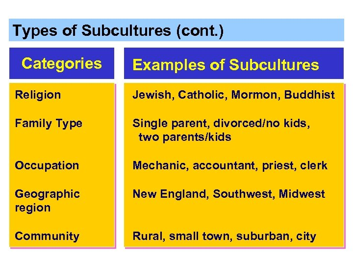 Types of Subcultures (cont. ) Categories Examples of Subcultures Religion Jewish, Catholic, Mormon, Buddhist