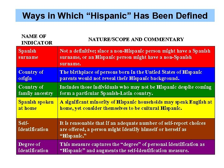 """Ways in Which """"Hispanic"""" Has Been Defined NAME OF INDICATOR NATURE/SCOPE AND COMMENTARY Spanish"""