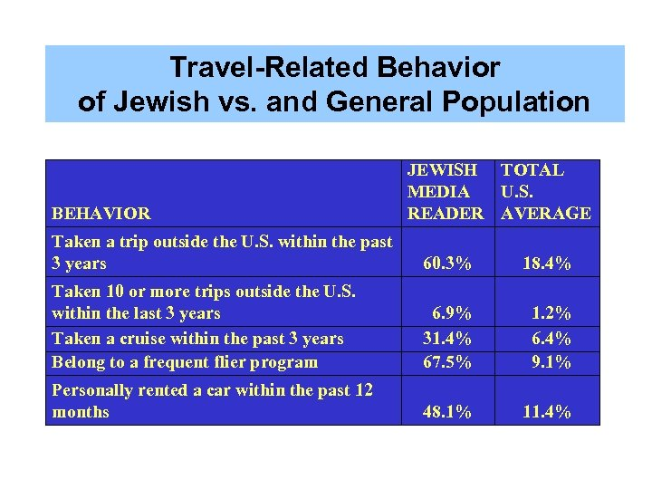 Travel-Related Behavior of Jewish vs. and General Population BEHAVIOR JEWISH TOTAL MEDIA U. S.