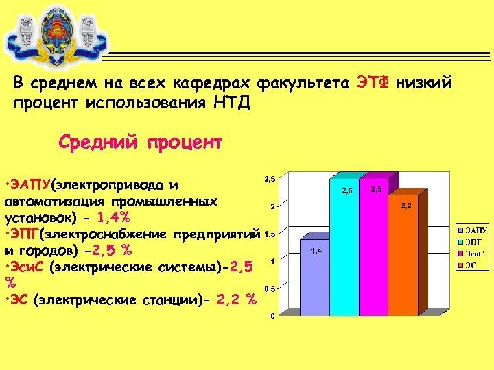 В среднем на всех кафедрах факультета ЭТФ низкий процент использования НТД Средний процент •