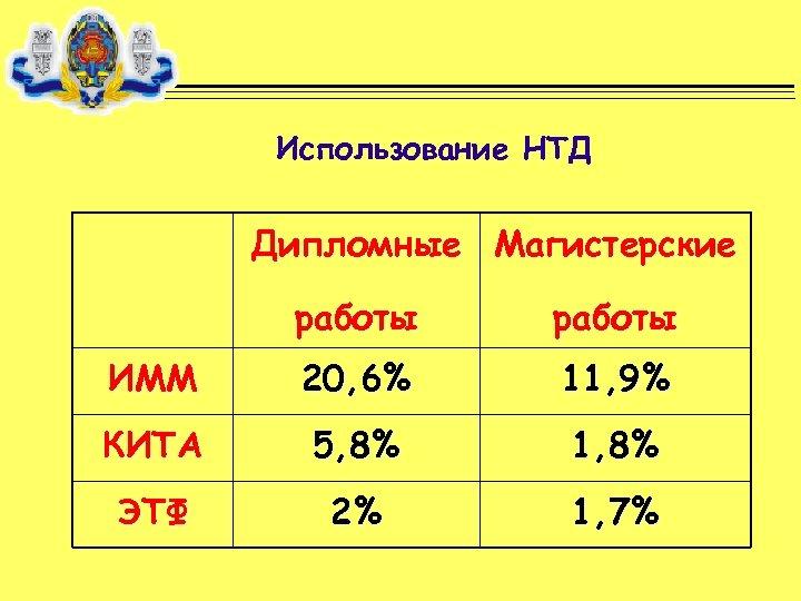 Использование НТД Дипломные Магистерские работы ИММ 20, 6% 11, 9% КИТА 5, 8% 1,